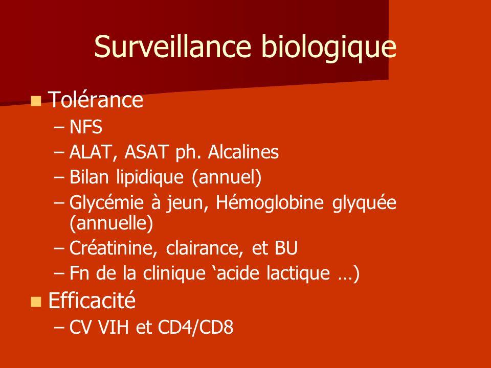 Surveillance biologique Tolérance – –NFS – –ALAT, ASAT ph. Alcalines – –Bilan lipidique (annuel) – –Glycémie à jeun, Hémoglobine glyquée (annuelle) –