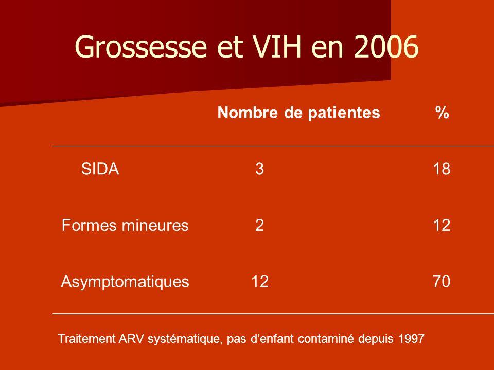 Grossesse et VIH en 2006 Nombre de patientes% SIDA318 Formes mineures212 Asymptomatiques1270 Traitement ARV systématique, pas denfant contaminé depuis