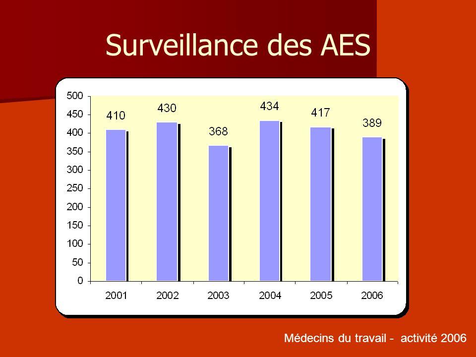 Surveillance des AES Médecins du travail - activité 2006