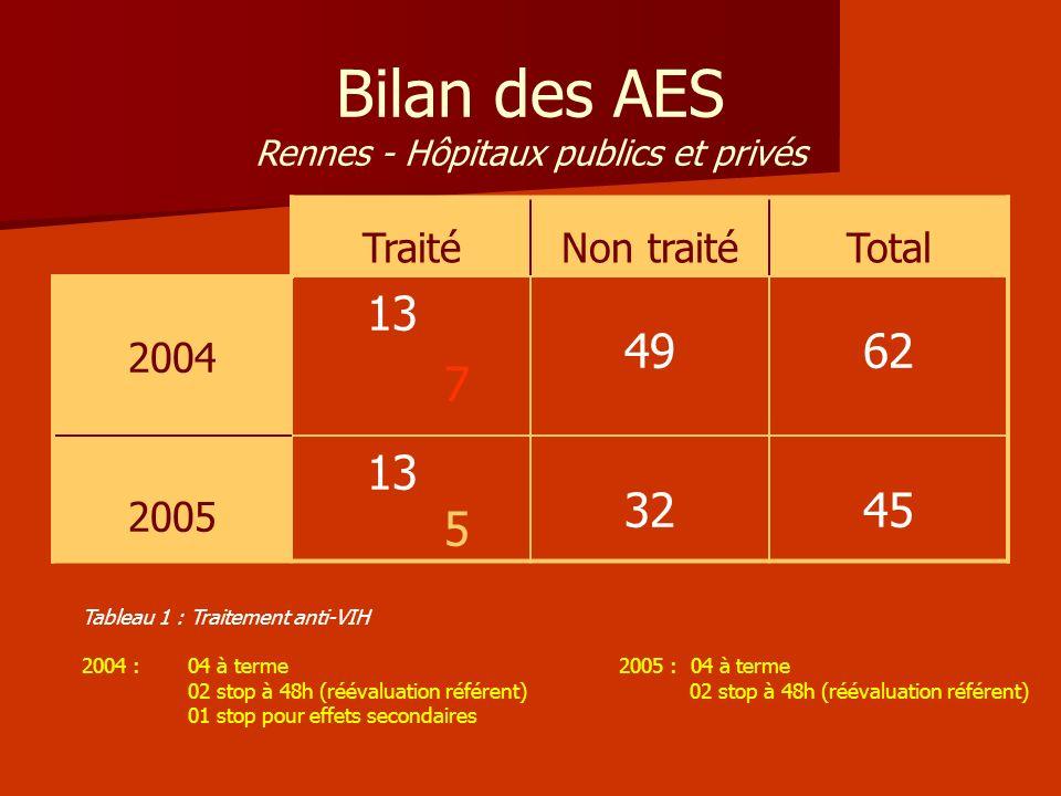 Bilan des AES Rennes - Hôpitaux publics et privés TraitéNon traitéTotal 2004 13 7 4962 2005 13 5 3245 Tableau 1 : Traitement anti-VIH 2004 : 04 à term