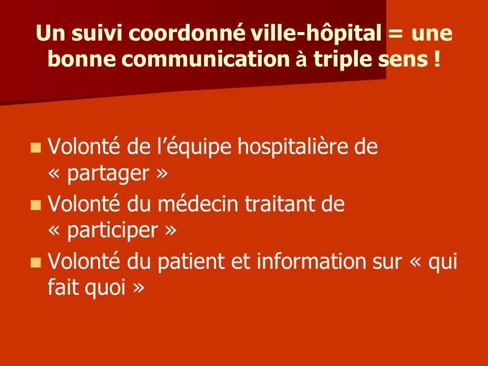 Un suivi coordonné ville-hôpital = une bonne communication à triple sens ! Volonté de léquipe hospitalière de « partager » Volonté du médecin traitant