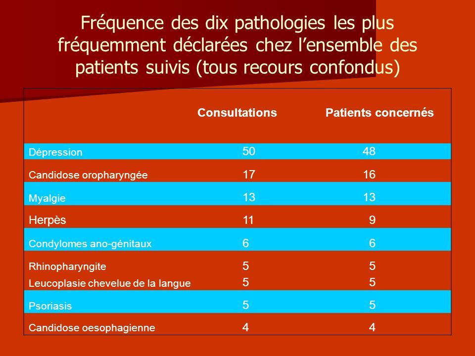 Fréquence des dix pathologies les plus fréquemment déclarées chez lensemble des patients suivis (tous recours confondus) ConsultationsPatients concern