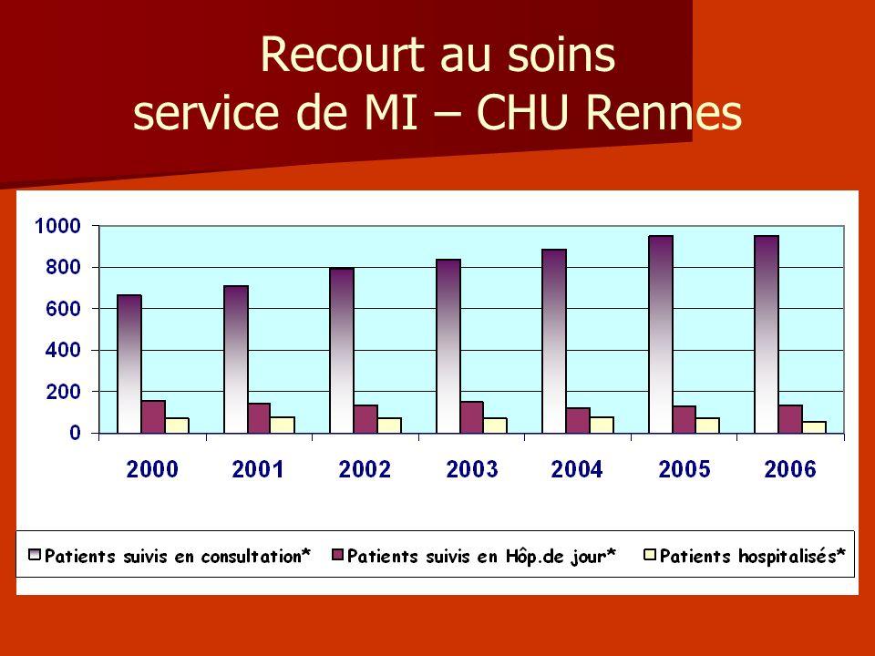 Recourt au soins service de MI – CHU Rennes