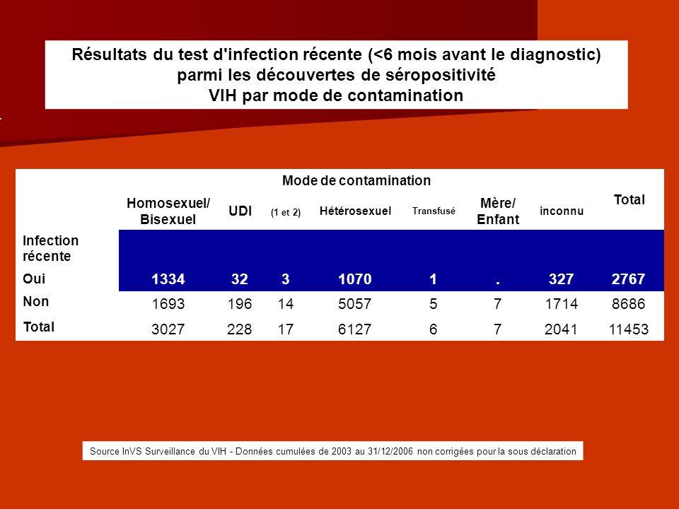 Nouveaux séro + en 2006 par mode de contamination : Fr = 45 %