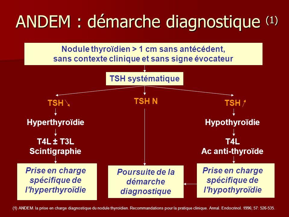 ANDEM : démarche diagnostique (1) Nodule thyroïdien > 1 cm sans antécédent, sans contexte clinique et sans signe évocateur TSH systématique TSH Hypert
