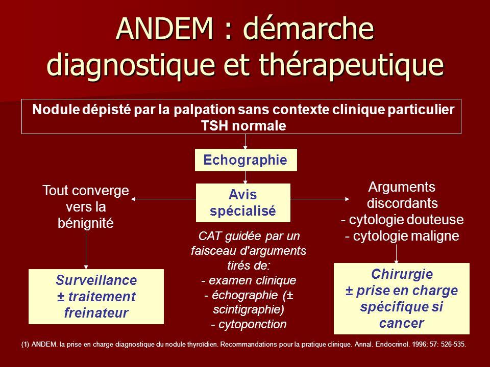 ANDEM : démarche diagnostique et thérapeutique Nodule dépisté par la palpation sans contexte clinique particulier TSH normale Echographie Tout converg