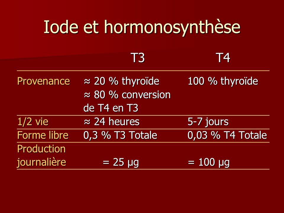 Iode et hormonosynthèse T3 T4 Provenance 20 % thyroïde100 % thyroïde 80 % conversion 80 % conversion de T4 en T3 de T4 en T3 1/2 vie 24 heures 5-7 jou