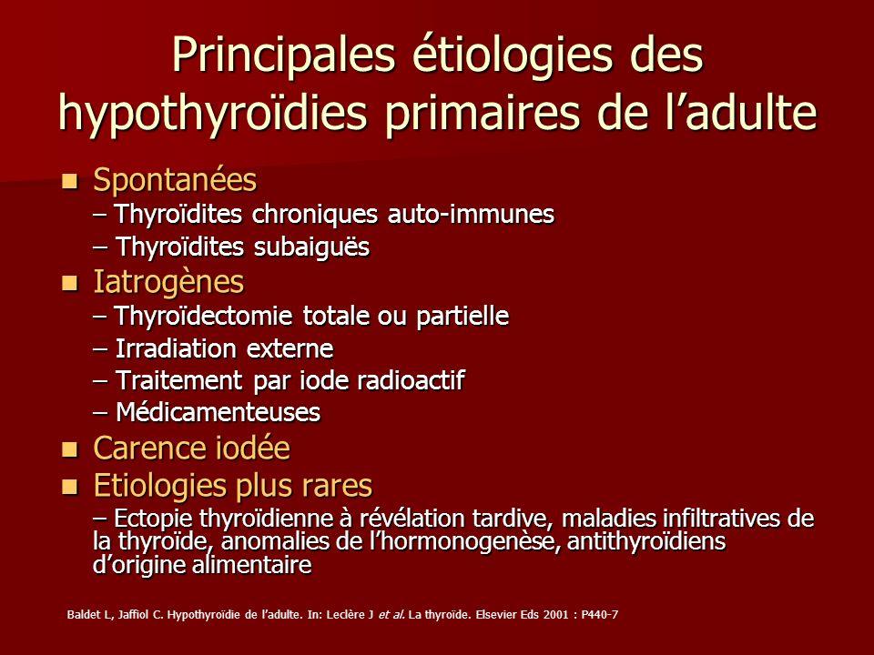 Principales étiologies des hypothyroïdies primaires de ladulte Spontanées Spontanées – Thyroïdites chroniques auto-immunes – Thyroïdites subaiguës Iat
