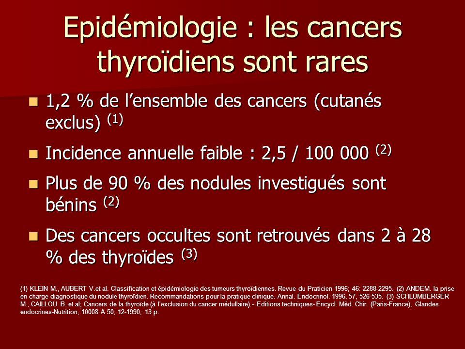 Epidémiologie : les cancers thyroïdiens sont rares 1,2 % de lensemble des cancers (cutanés exclus) (1) 1,2 % de lensemble des cancers (cutanés exclus)
