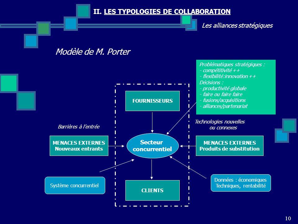 10 II. LES TYPOLOGIES DE COLLABORATION Les alliances stratégiques Modèle de M. Porter FOURNISSEURS CLIENTS MENACES EXTERNES Produits de substitution M