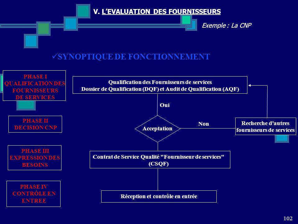 102 Exemple : La CNP V. LEVALUATION DES FOURNISSEURS SYNOPTIQUE DE FONCTIONNEMENT Contrat de Service Qualité