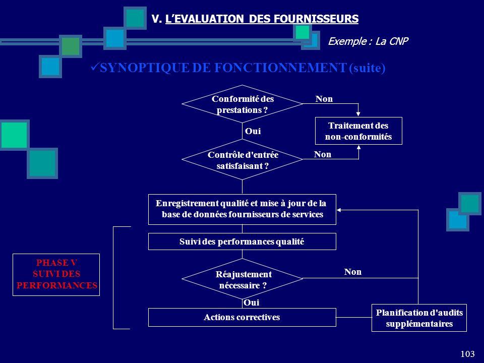103 Exemple : La CNP V. LEVALUATION DES FOURNISSEURS Conformité des prestations ? SYNOPTIQUE DE FONCTIONNEMENT (suite) Contrôle d'entrée satisfaisant