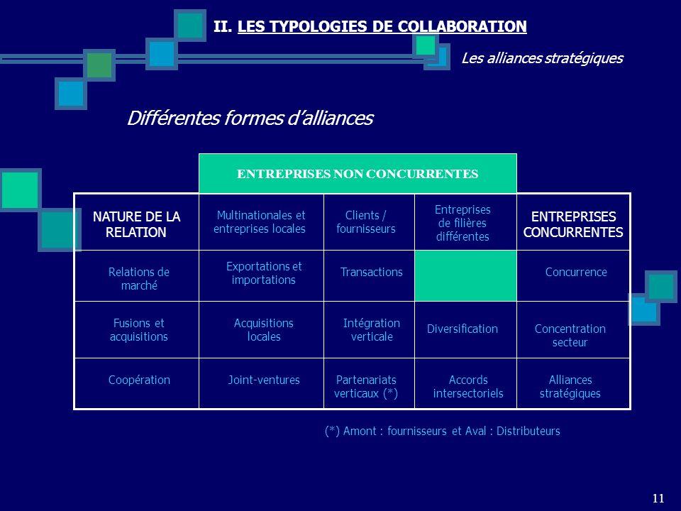 II. LES TYPOLOGIES DE COLLABORATION Les alliances stratégiques Différentes formes dalliances 11 Multinationales et entreprises locales NATURE DE LA RE