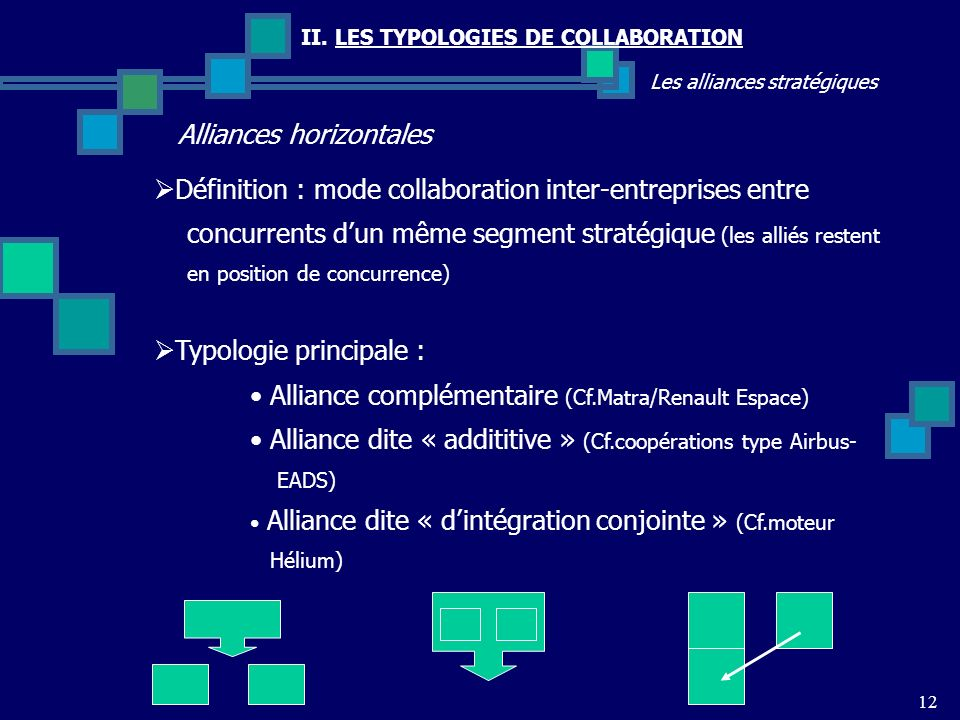 II. LES TYPOLOGIES DE COLLABORATION Les alliances stratégiques Alliances horizontales 12 Définition : mode collaboration inter-entreprises entre concu