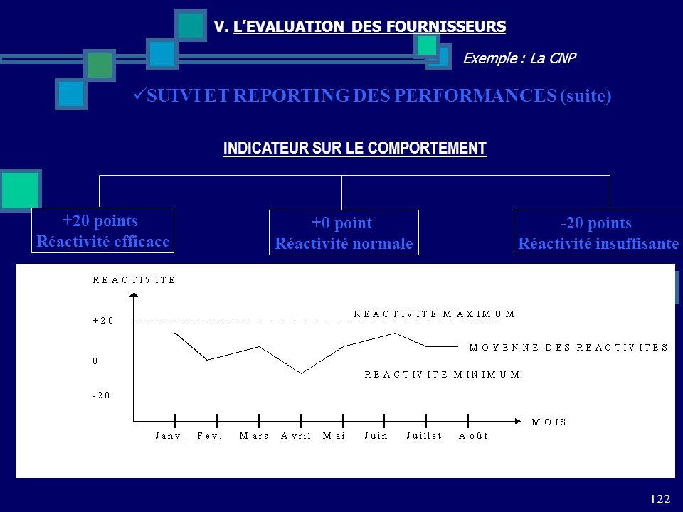122 Exemple : La CNP V. LEVALUATION DES FOURNISSEURS SUIVI ET REPORTING DES PERFORMANCES (suite) INDICATEUR SUR LE COMPORTEMENT +20 points Réactivité