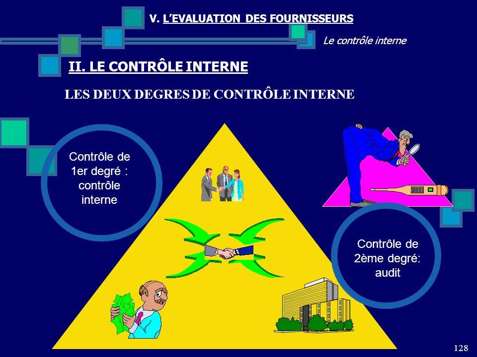 128 Le contrôle interne V. LEVALUATION DES FOURNISSEURS II. LE CONTRÔLE INTERNE Contrôle de 2ème degré: audit Contrôle de 1er degré : contrôle interne
