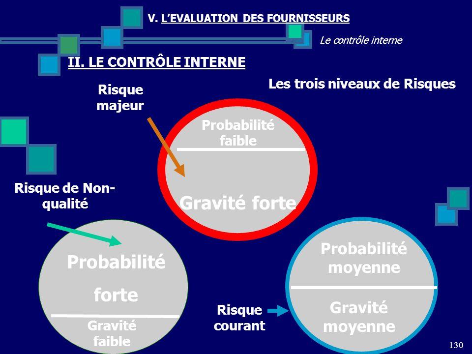 130 Le contrôle interne V. LEVALUATION DES FOURNISSEURS II. LE CONTRÔLE INTERNE Les trois niveaux de Risques Risque de Non- qualité Probabilité moyenn