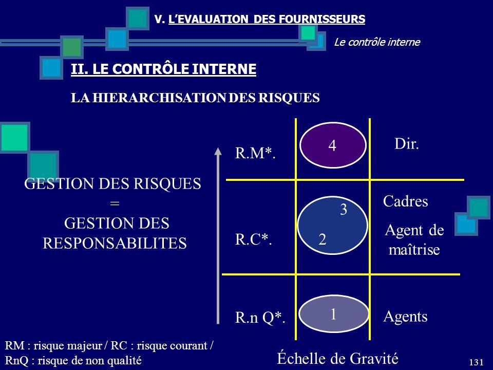 131 Le contrôle interne V. LEVALUATION DES FOURNISSEURS II. LE CONTRÔLE INTERNE GESTION DES RISQUES = GESTION DES RESPONSABILITES 4 1 R.M*. R.C*. R.n