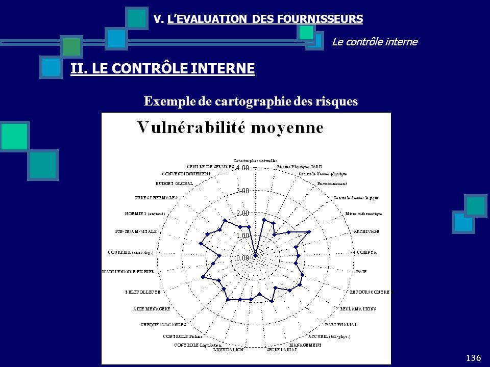 136 Le contrôle interne V. LEVALUATION DES FOURNISSEURS II. LE CONTRÔLE INTERNE Exemple de cartographie des risques