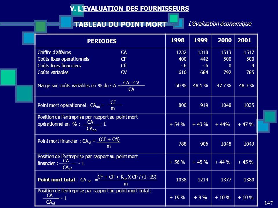 147 Lévaluation économique V. LEVALUATION DES FOURNISSEURS TABLEAU DU POINT MORT Chiffre daffaires CA Coûts fixes opérationnels CF Coûts fixes financi