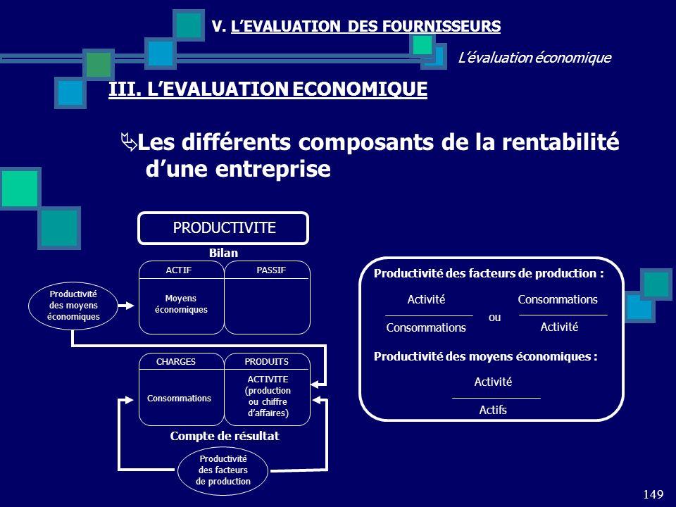 149 Lévaluation économique V. LEVALUATION DES FOURNISSEURS III. LEVALUATION ECONOMIQUE Les différents composants de la rentabilité dune entreprise PRO