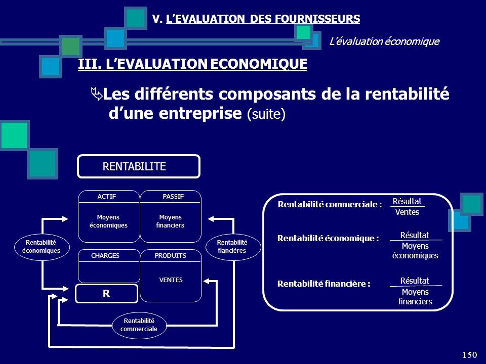 150 Lévaluation économique V. LEVALUATION DES FOURNISSEURS III. LEVALUATION ECONOMIQUE Les différents composants de la rentabilité dune entreprise (su
