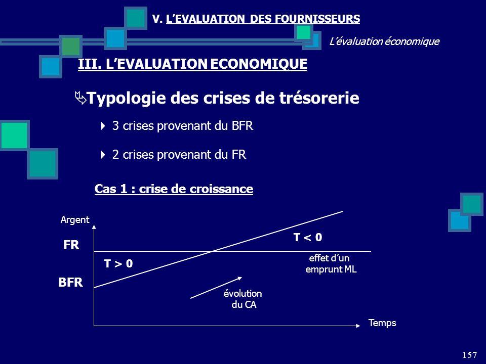 157 Lévaluation économique V. LEVALUATION DES FOURNISSEURS III. LEVALUATION ECONOMIQUE Typologie des crises de trésorerie 3 crises provenant du BFR 2