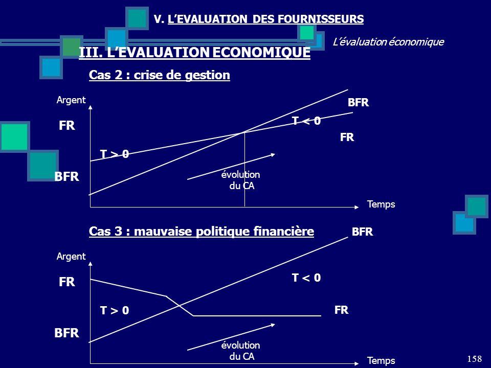158 Lévaluation économique V. LEVALUATION DES FOURNISSEURS III. LEVALUATION ECONOMIQUE Cas 2 : crise de gestion FR BFR T < 0 T > 0 Temps Argent évolut
