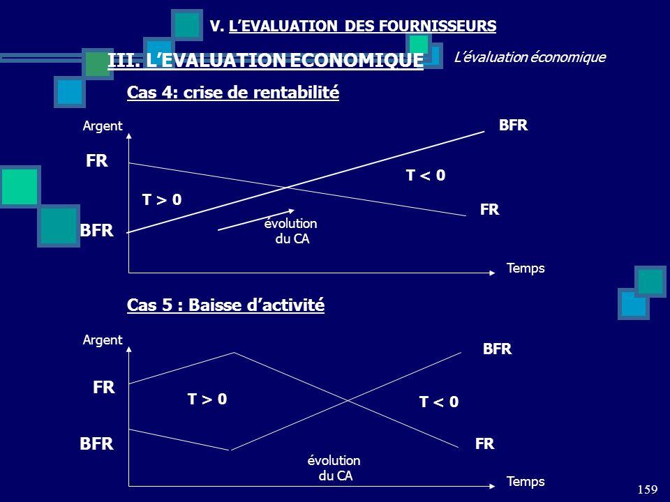 159 Lévaluation économique V. LEVALUATION DES FOURNISSEURS III. LEVALUATION ECONOMIQUE Cas 4: crise de rentabilité FR BFR T < 0 T > 0 Temps Argent évo