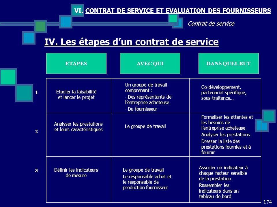 174 Contrat de service VI. CONTRAT DE SERVICE ET EVALUATION DES FOURNISSEURS IV. Les étapes dun contrat de service ETAPESDANS QUEL BUTAVEC QUI Etudier