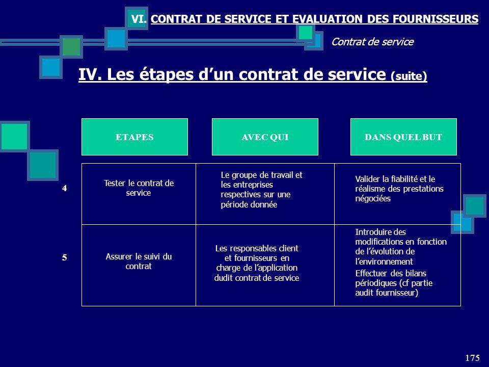 175 Contrat de service VI. CONTRAT DE SERVICE ET EVALUATION DES FOURNISSEURS IV. Les étapes dun contrat de service (suite) ETAPESDANS QUEL BUTAVEC QUI