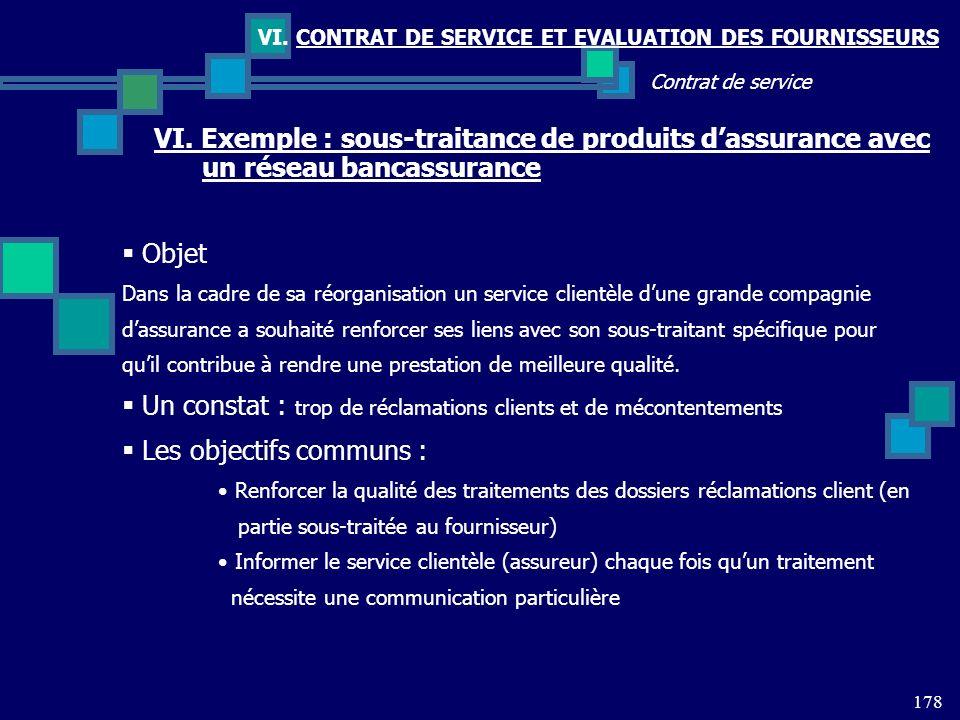 178 Contrat de service VI. CONTRAT DE SERVICE ET EVALUATION DES FOURNISSEURS VI. Exemple : sous-traitance de produits dassurance avec un réseau bancas