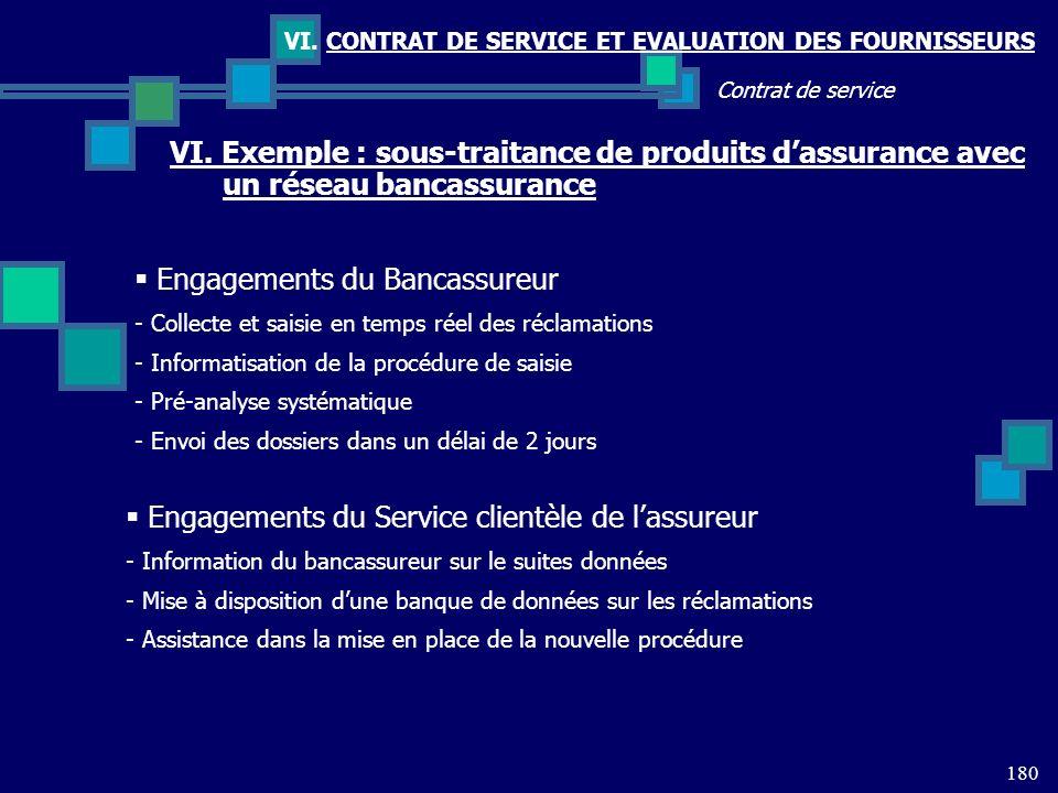 180 Contrat de service VI. CONTRAT DE SERVICE ET EVALUATION DES FOURNISSEURS VI. Exemple : sous-traitance de produits dassurance avec un réseau bancas