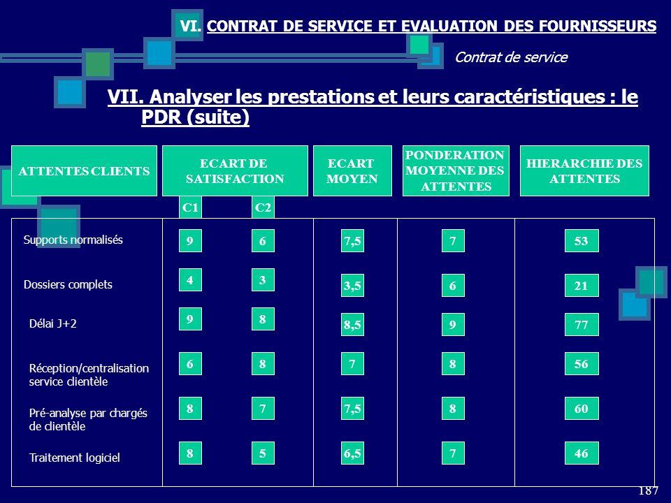 187 Contrat de service VI. CONTRAT DE SERVICE ET EVALUATION DES FOURNISSEURS VII. Analyser les prestations et leurs caractéristiques : le PDR (suite)