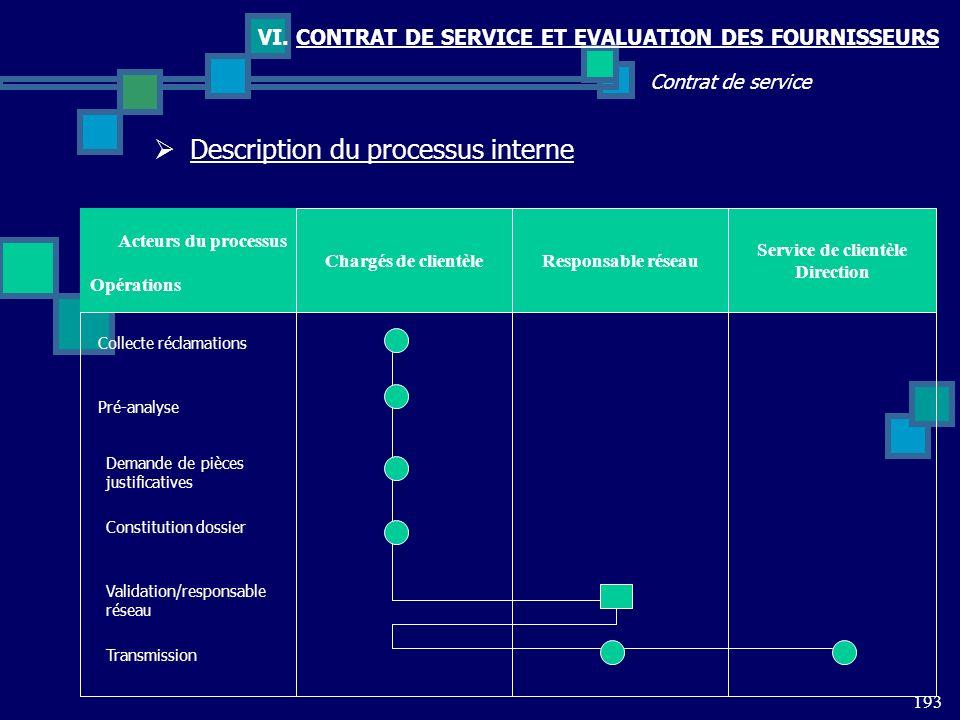 193 Contrat de service VI. CONTRAT DE SERVICE ET EVALUATION DES FOURNISSEURS Acteurs du processus Responsable réseauChargés de clientèle Collecte récl