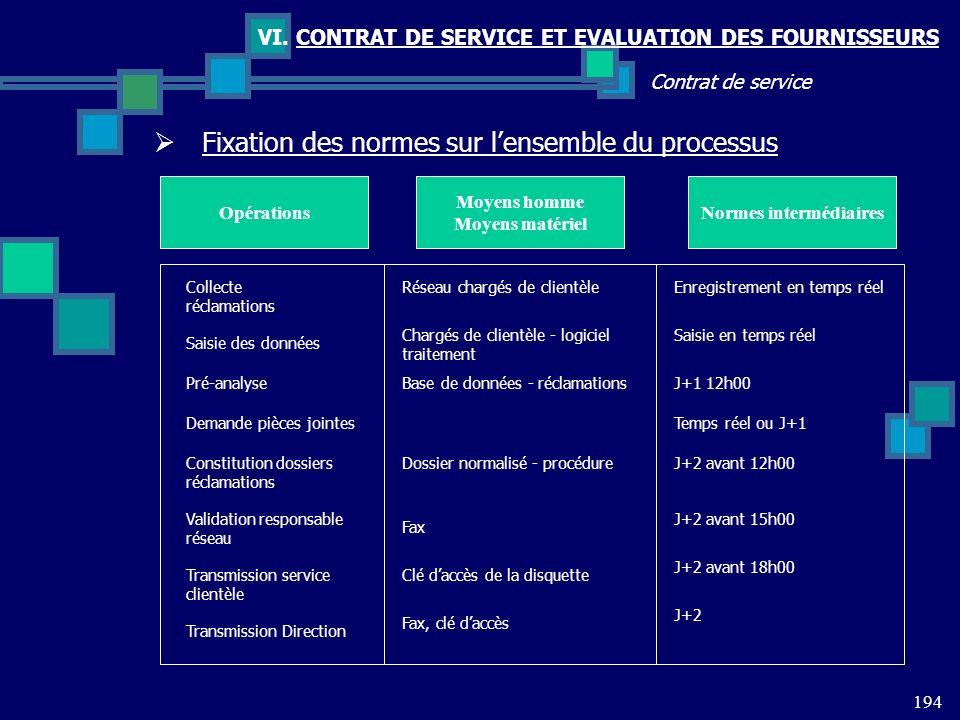 194 Contrat de service VI. CONTRAT DE SERVICE ET EVALUATION DES FOURNISSEURS Fixation des normes sur lensemble du processus OpérationsNormes intermédi