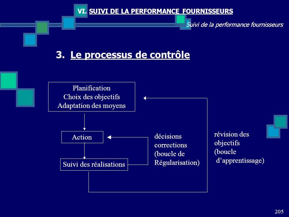 205 Suivi de la performance fournisseurs VI. SUIVI DE LA PERFORMANCE FOURNISSEURS Planification Choix des objectifs Adaptation des moyens Action Suivi
