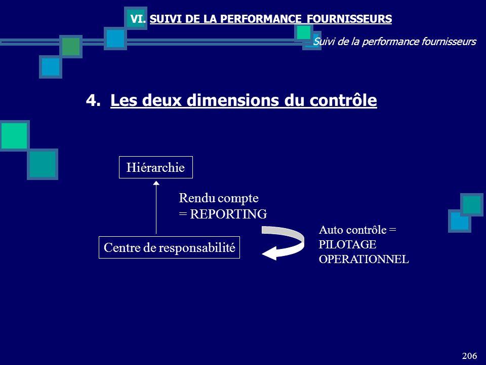 206 Suivi de la performance fournisseurs VI. SUIVI DE LA PERFORMANCE FOURNISSEURS Hiérarchie Centre de responsabilité Rendu compte = REPORTING Auto co