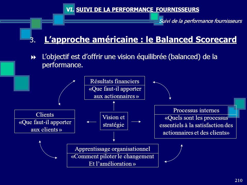 210 Suivi de la performance fournisseurs VI. SUIVI DE LA PERFORMANCE FOURNISSEURS 3. Lapproche américaine : le Balanced Scorecard Lobjectif est doffri