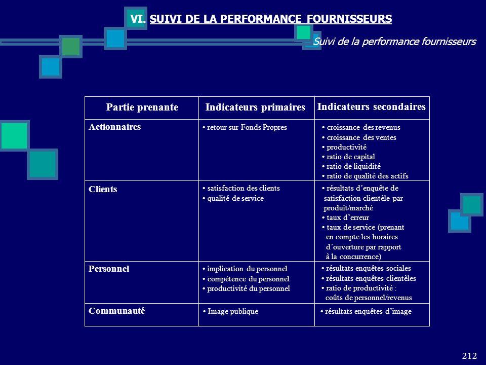 212 Suivi de la performance fournisseurs VI. SUIVI DE LA PERFORMANCE FOURNISSEURS Partie prenanteIndicateurs primaires Indicateurs secondaires Actionn