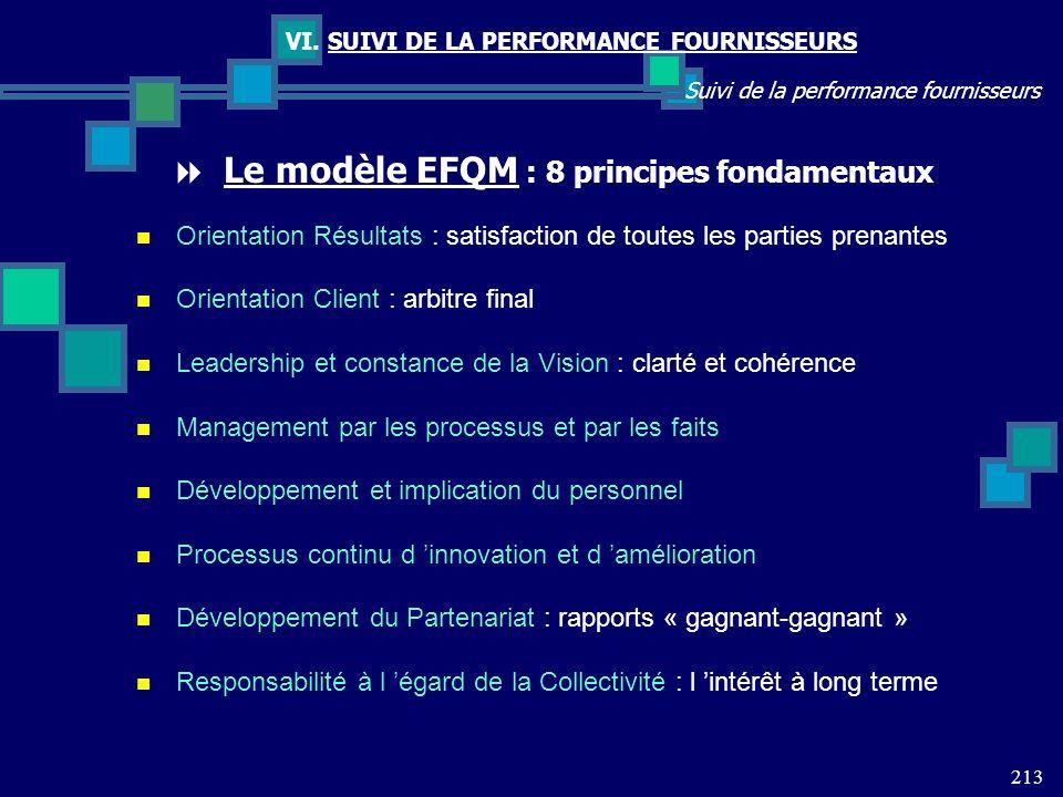 213 Suivi de la performance fournisseurs VI. SUIVI DE LA PERFORMANCE FOURNISSEURS Le modèle EFQM : 8 principes fondamentaux Orientation Résultats : sa