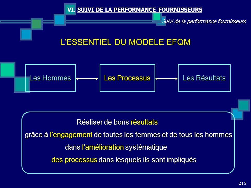215 Suivi de la performance fournisseurs VI. SUIVI DE LA PERFORMANCE FOURNISSEURS LESSENTIEL DU MODELE EFQM Les Hommes Les Processus Les Résultats Réa