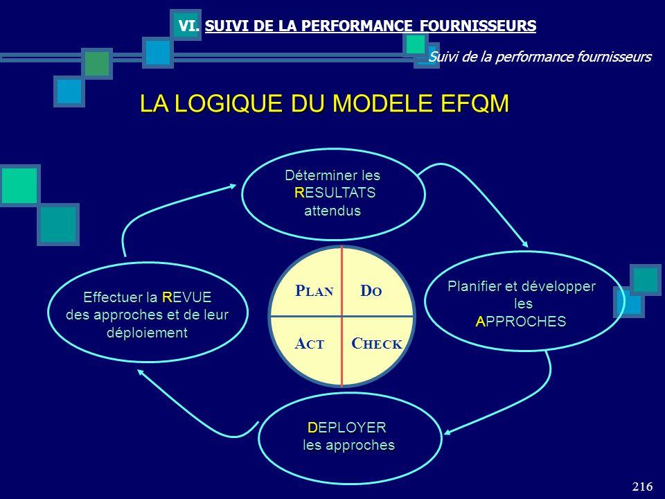 216 Suivi de la performance fournisseurs VI. SUIVI DE LA PERFORMANCE FOURNISSEURS Effectuer la REVUE des approches et de leur déploiement Planifier et