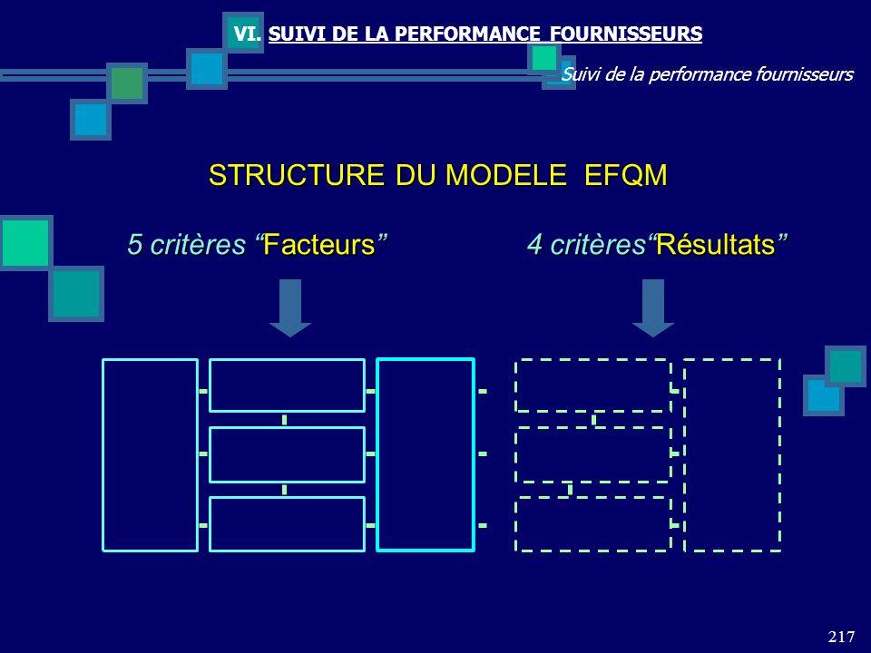 217 Suivi de la performance fournisseurs VI. SUIVI DE LA PERFORMANCE FOURNISSEURS STRUCTURE DU MODELE EFQM 5 critères Facteurs 5 critères Facteurs 4 c