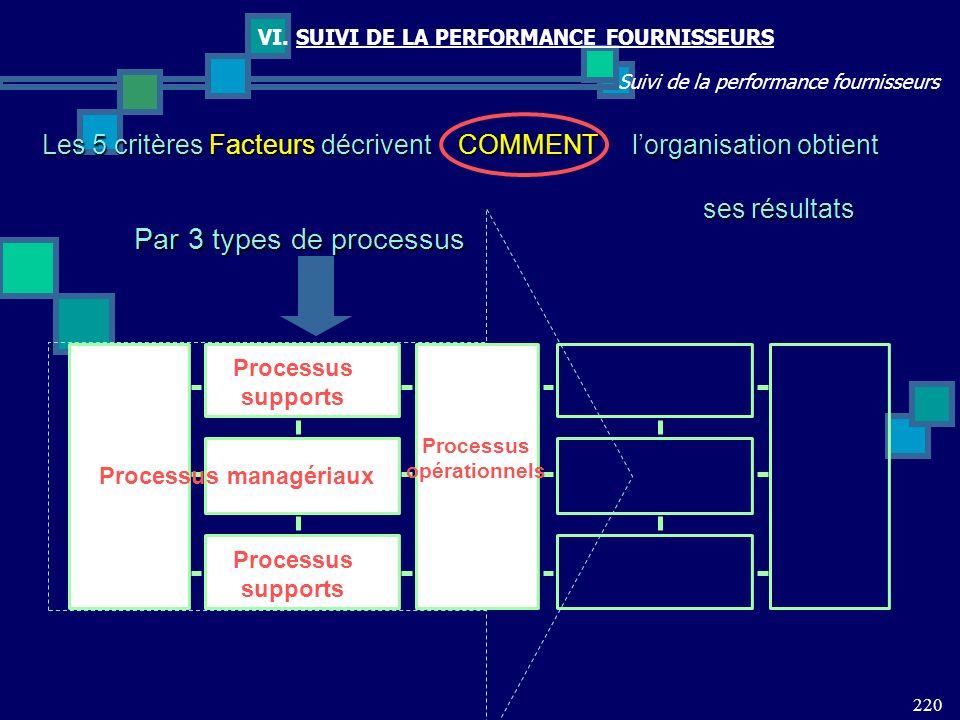 220 Suivi de la performance fournisseurs VI. SUIVI DE LA PERFORMANCE FOURNISSEURS Par 3 types de processus Processus opérationnels Processus managéria
