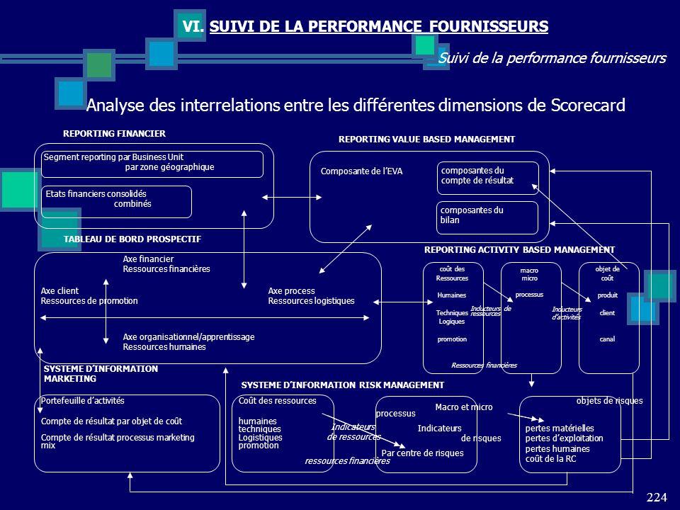 224 Suivi de la performance fournisseurs VI. SUIVI DE LA PERFORMANCE FOURNISSEURS Analyse des interrelations entre les différentes dimensions de Score