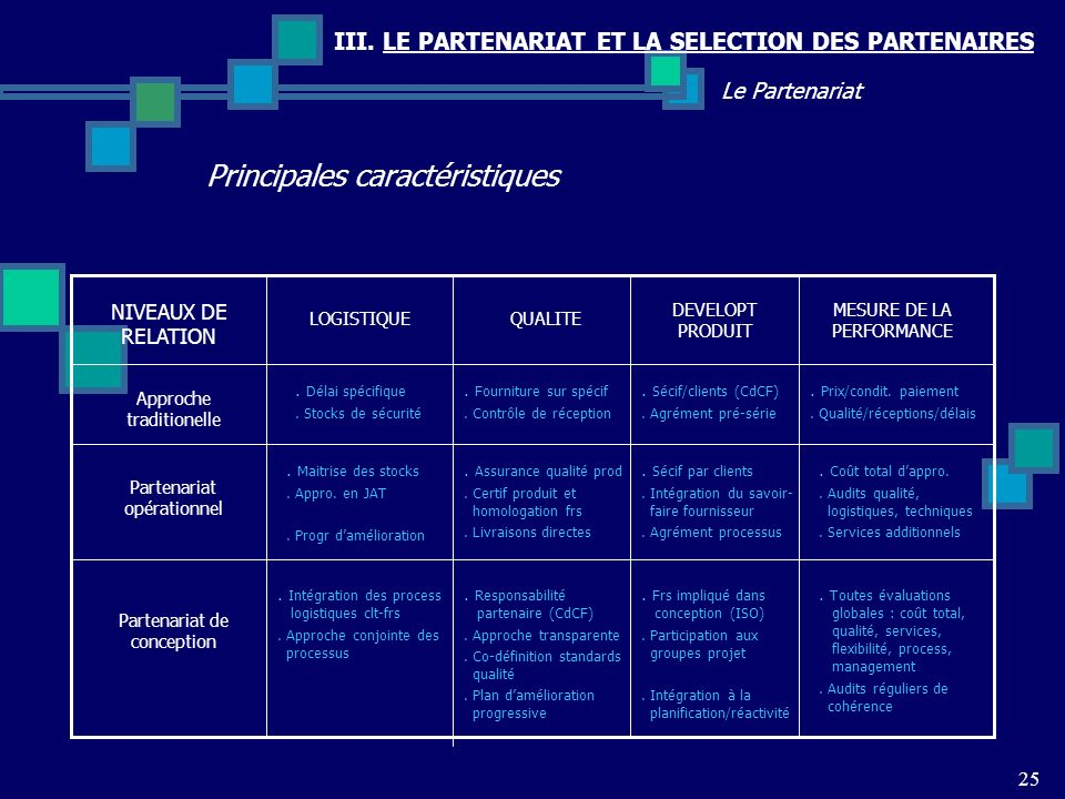 III. LE PARTENARIAT ET LA SELECTION DES PARTENAIRES Principales caractéristiques 25 Le Partenariat LOGISTIQUE NIVEAUX DE RELATION QUALITE DEVELOPT PRO