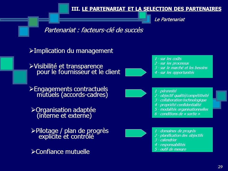 III. LE PARTENARIAT ET LA SELECTION DES PARTENAIRES 29 Le Partenariat Partenariat : facteurs-clé de succès Implication du management Visibilité et tra