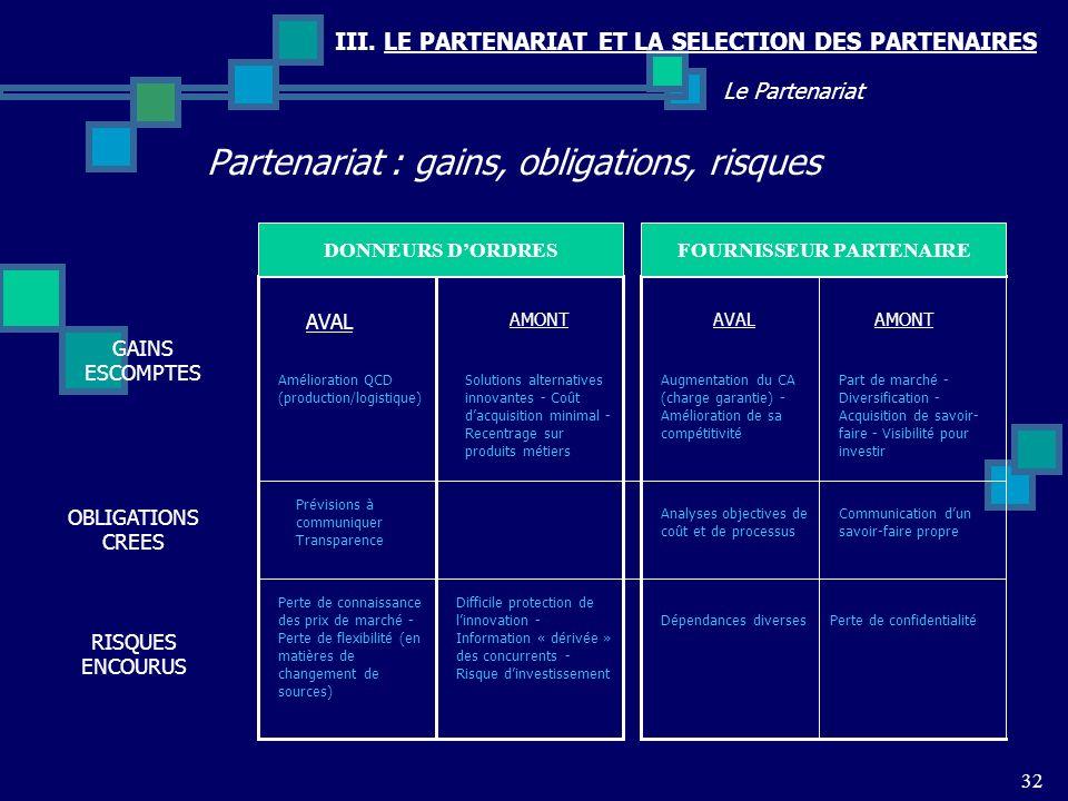 III. LE PARTENARIAT ET LA SELECTION DES PARTENAIRES Partenariat : gains, obligations, risques 32 Le Partenariat AMONT AVAL AMONT Augmentation du CA (c