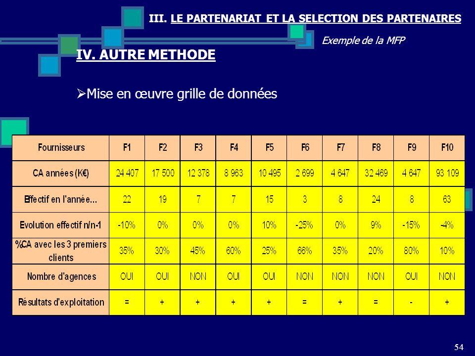 III. LE PARTENARIAT ET LA SELECTION DES PARTENAIRES 54 Exemple de la MFP Mise en œuvre grille de données IV. AUTRE METHODE